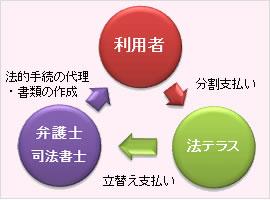 民事法律扶助業務